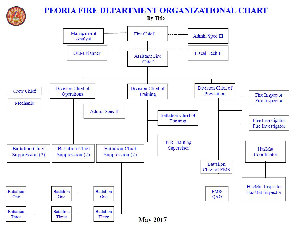 Org chart by title march 2016